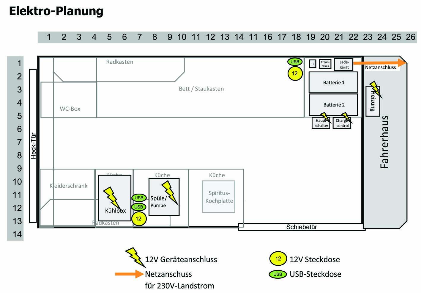 Elektrik im Wohnmobil mit einem 10V-Bordnetz und ausreichend Strom